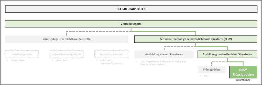 Definition-RSS-FB-Baumdiagramm