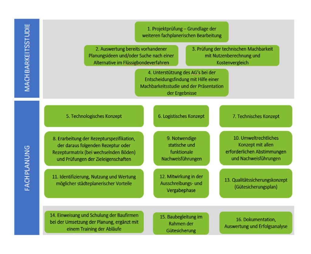 RSS-FB-Ablaufchart-der-Fachplanung-Machbarkeitsanalysen